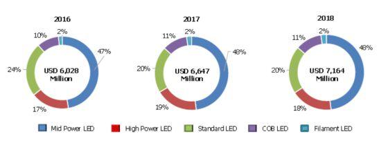 天电袁瑞鸿:EMC封装产品未来抢攻高功率不可见光市场开原